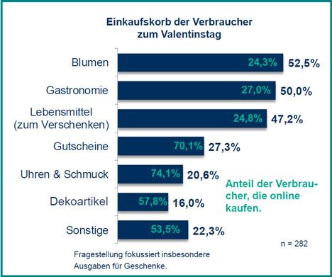 52,5 Prozent der Verbraucher schenken zum Valentinstag Blumen, aber auch Uhren und Schmuck sowie Gutscheine sind beliebte Geschenke/Grafik: HDE